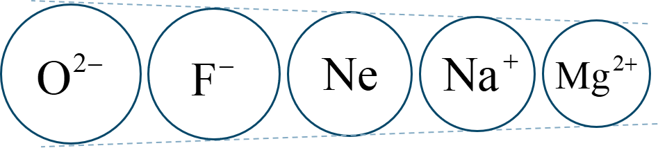 イオンとイオン結合
